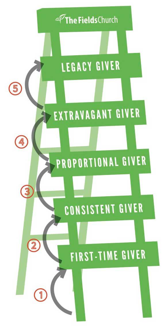 Generosity Ladder
